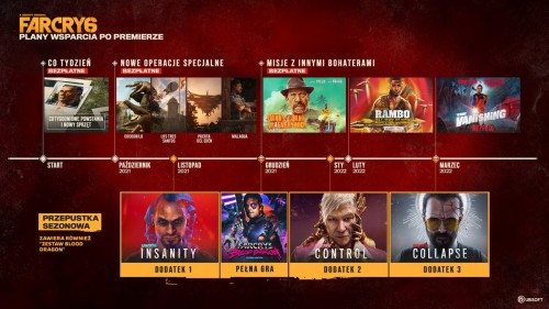 Far Cry 6 - plany wsparcia po premierze